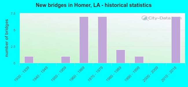 New bridges in Homer, LA - historical statistics