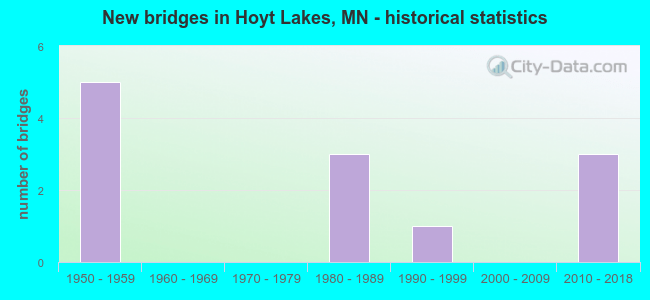 New bridges in Hoyt Lakes, MN - historical statistics