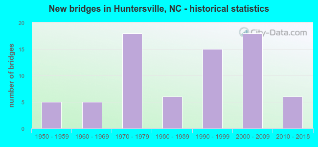 New bridges in Huntersville, NC - historical statistics