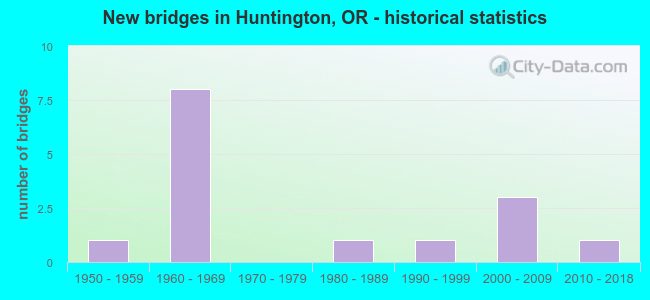 New bridges in Huntington, OR - historical statistics