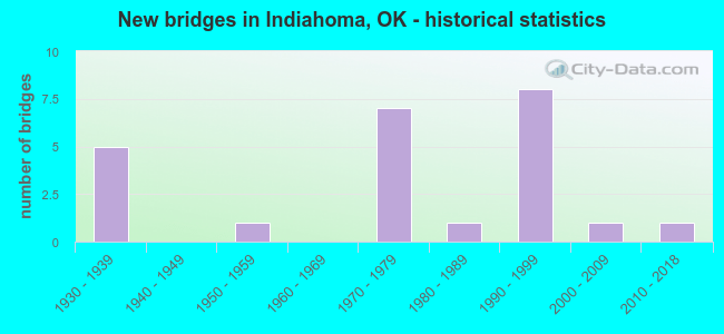 New bridges in Indiahoma, OK - historical statistics