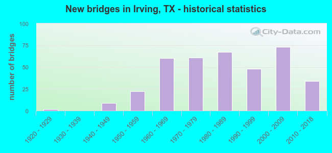 New bridges in Irving, TX - historical statistics