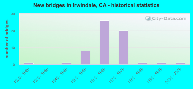 New bridges in Irwindale, CA - historical statistics
