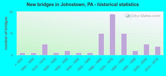 New bridges in Johnstown, PA - historical statistics