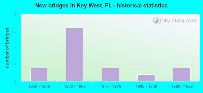 New bridges in Key West, FL - historical statistics