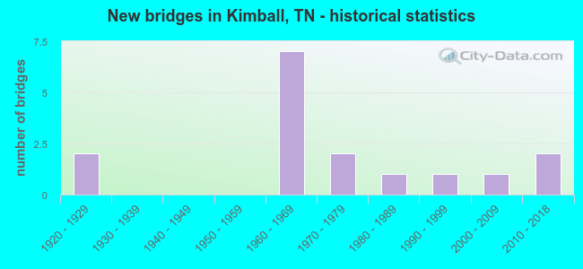 New bridges in Kimball, TN - historical statistics