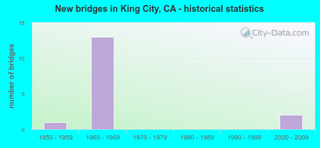 New bridges in King City, CA - historical statistics