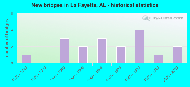 New bridges in La Fayette, AL - historical statistics