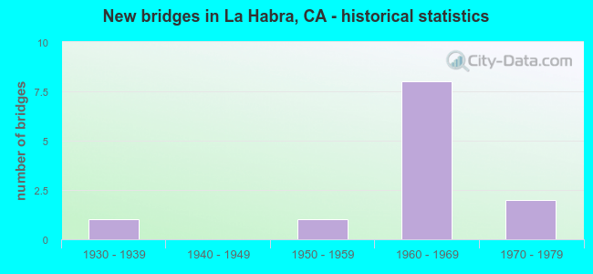 New bridges in La Habra, CA - historical statistics