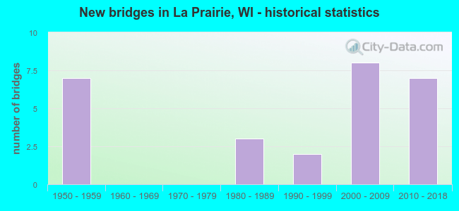 New bridges in La Prairie, WI - historical statistics