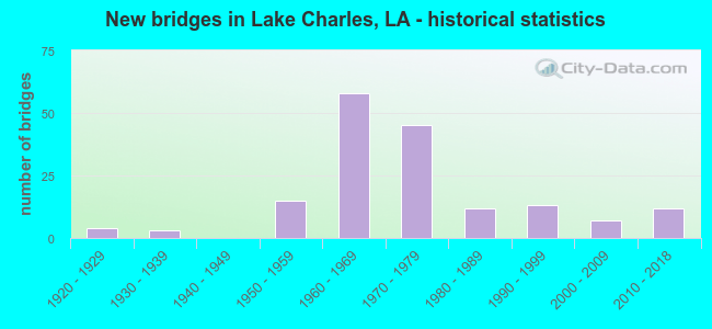 New bridges in Lake Charles, LA - historical statistics