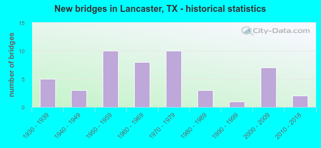 New bridges in Lancaster, TX - historical statistics