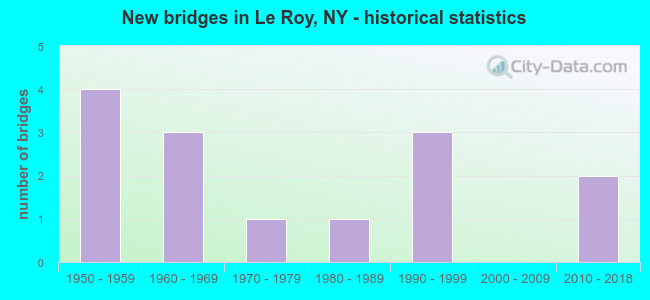New bridges in Le Roy, NY - historical statistics
