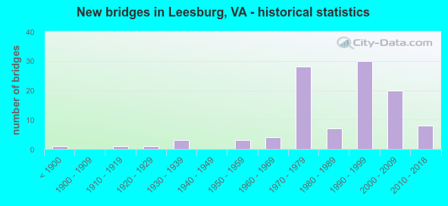 New bridges in Leesburg, VA - historical statistics