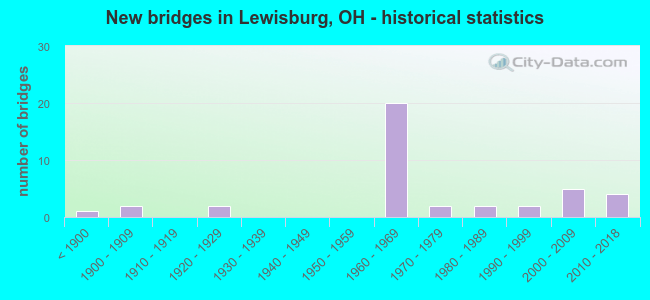 New bridges in Lewisburg, OH - historical statistics