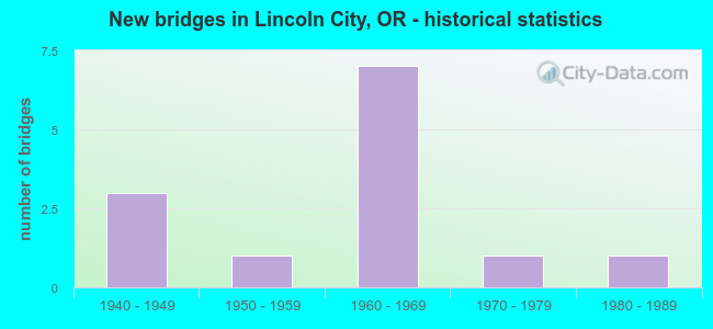 New bridges in Lincoln City, OR - historical statistics