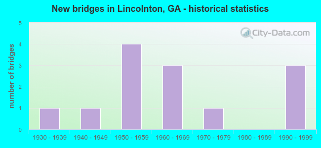 New bridges in Lincolnton, GA - historical statistics
