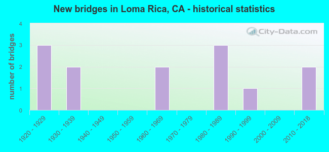 New bridges in Loma Rica, CA - historical statistics