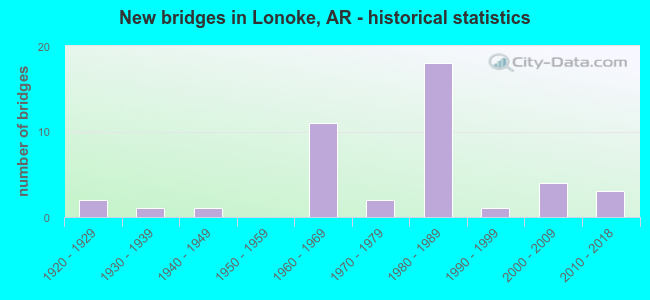 New bridges in Lonoke, AR - historical statistics