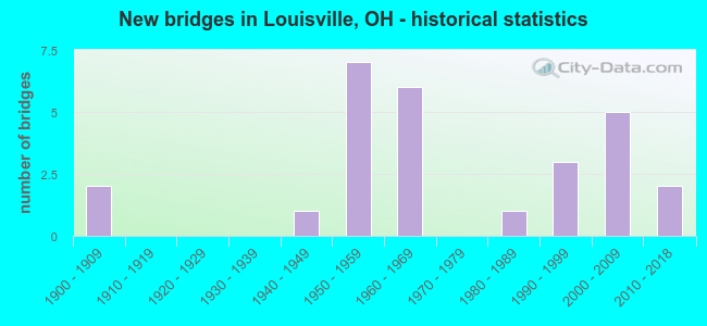 New bridges in Louisville, OH - historical statistics
