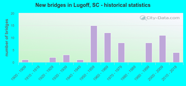 New bridges in Lugoff, SC - historical statistics