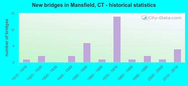 New bridges in Mansfield, CT - historical statistics