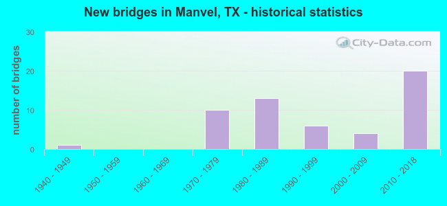 New bridges in Manvel, TX - historical statistics