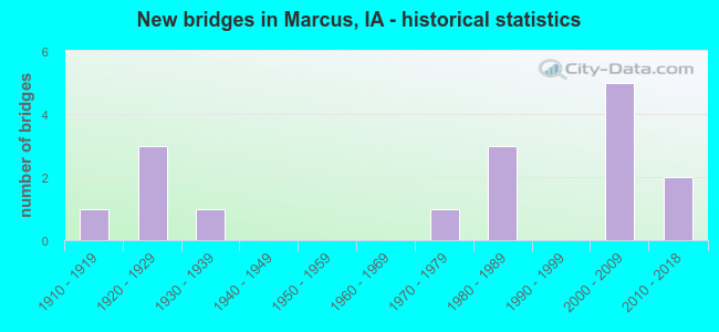 New bridges in Marcus, IA - historical statistics