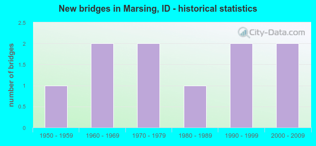 New bridges in Marsing, ID - historical statistics