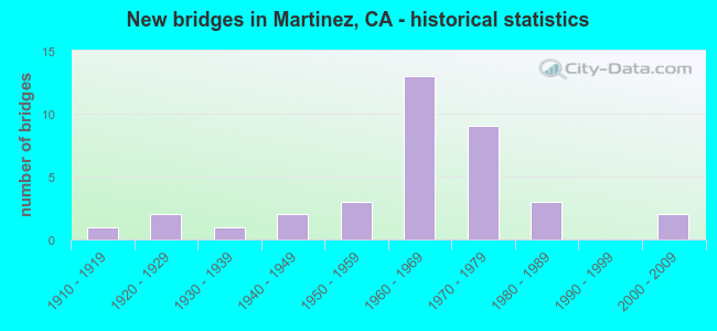 New bridges in Martinez, CA - historical statistics