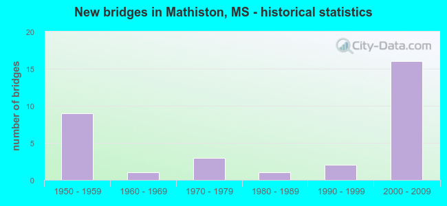 New bridges in Mathiston, MS - historical statistics