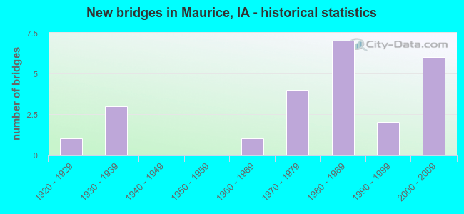New bridges in Maurice, IA - historical statistics