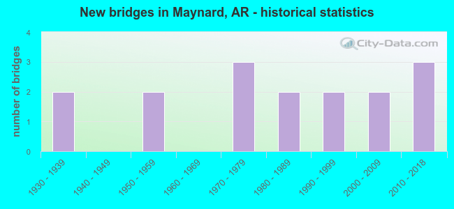 New bridges in Maynard, AR - historical statistics
