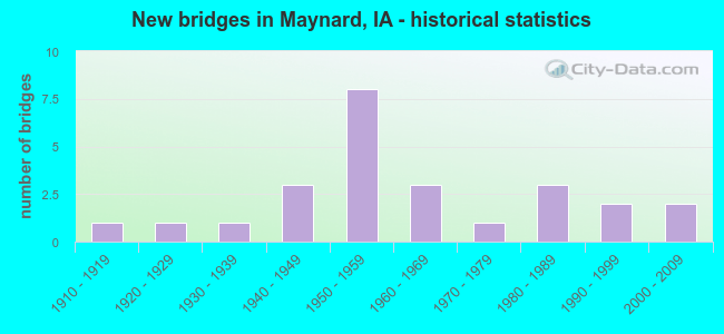 New bridges in Maynard, IA - historical statistics
