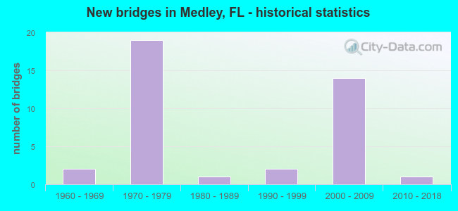 New bridges in Medley, FL - historical statistics