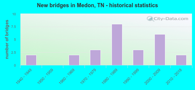 New bridges in Medon, TN - historical statistics