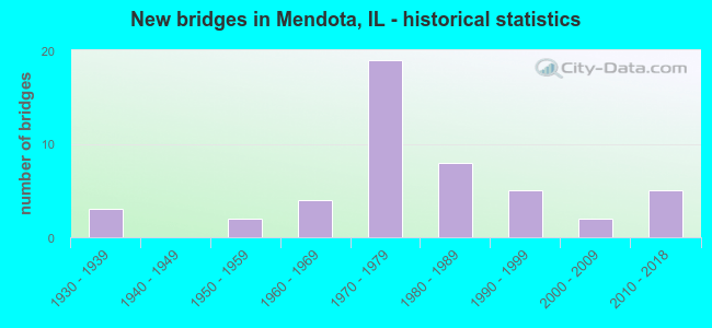 New bridges in Mendota, IL - historical statistics