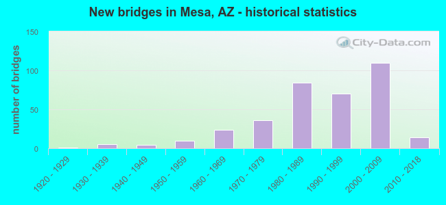 New bridges in Mesa, AZ - historical statistics