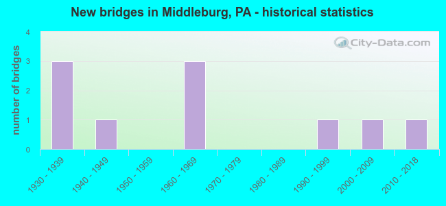New bridges in Middleburg, PA - historical statistics