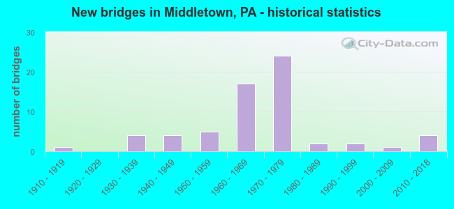 New bridges in Middletown, PA - historical statistics