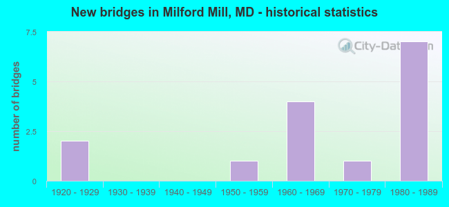 New bridges in Milford Mill, MD - historical statistics