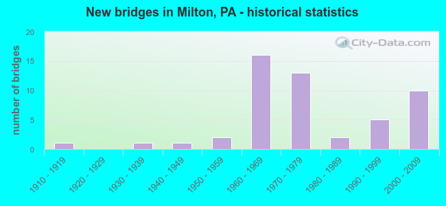 New bridges in Milton, PA - historical statistics