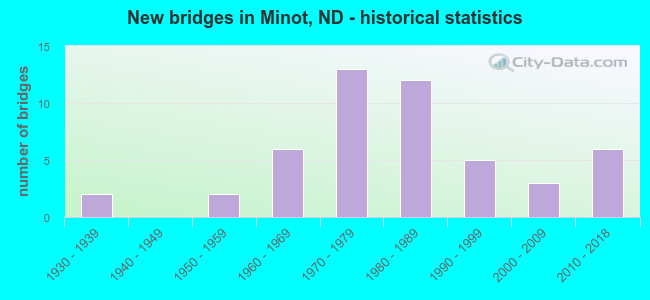 New bridges in Minot, ND - historical statistics