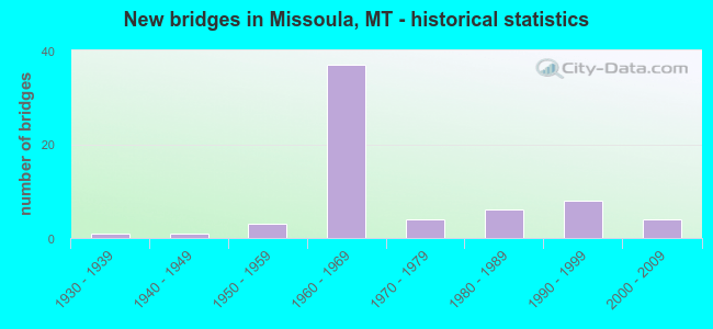 New bridges in Missoula, MT - historical statistics
