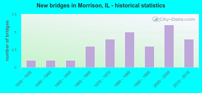 New bridges in Morrison, IL - historical statistics