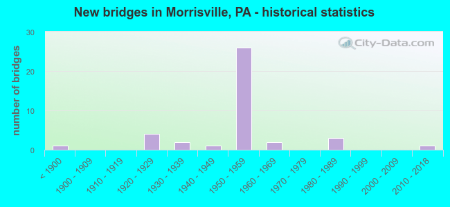 New bridges in Morrisville, PA - historical statistics
