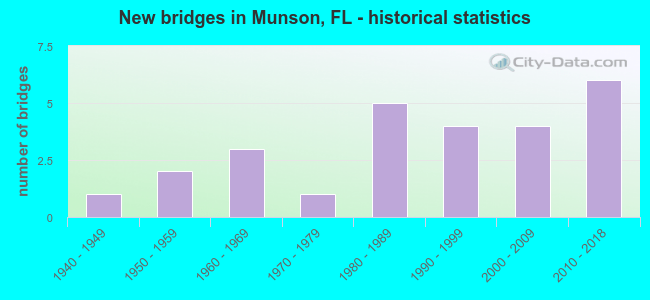 New bridges in Munson, FL - historical statistics