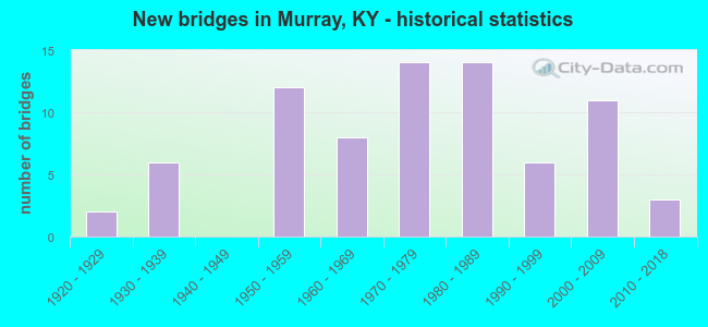 New bridges in Murray, KY - historical statistics