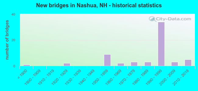 New bridges in Nashua, NH - historical statistics