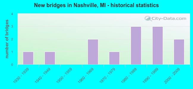 New bridges in Nashville, MI - historical statistics